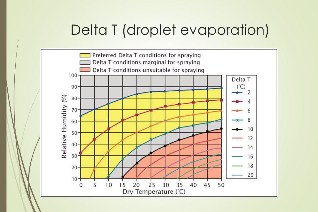 Delta T (droplet evaporation)