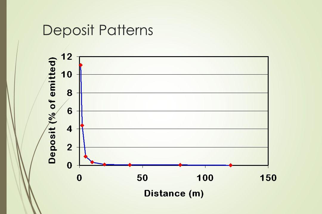 Deposit Patterns