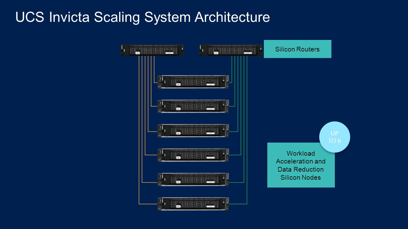 UCS Invicta Scaling System Architecture
