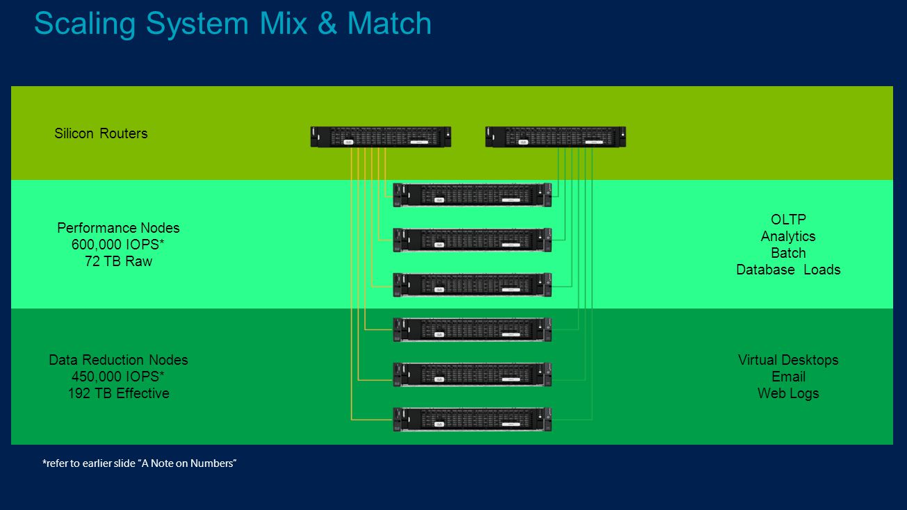 Scaling System Mix & Match