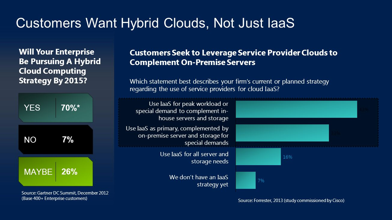 Customers Want Hybrid Clouds, Not Just IaaS