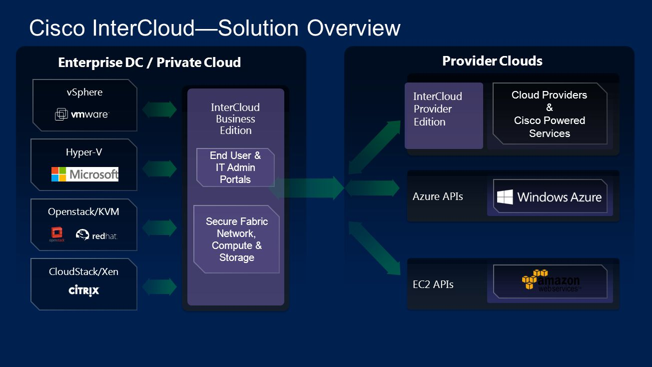 Cisco InterCloud—Solution Overview