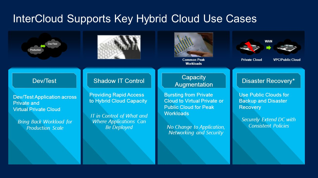 InterCloud Supports Key Hybrid Cloud Use Cases