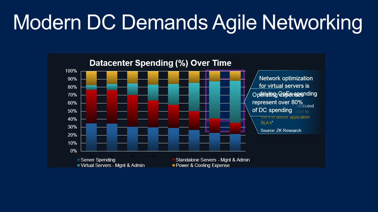 Modern DC Demands Agile Networking