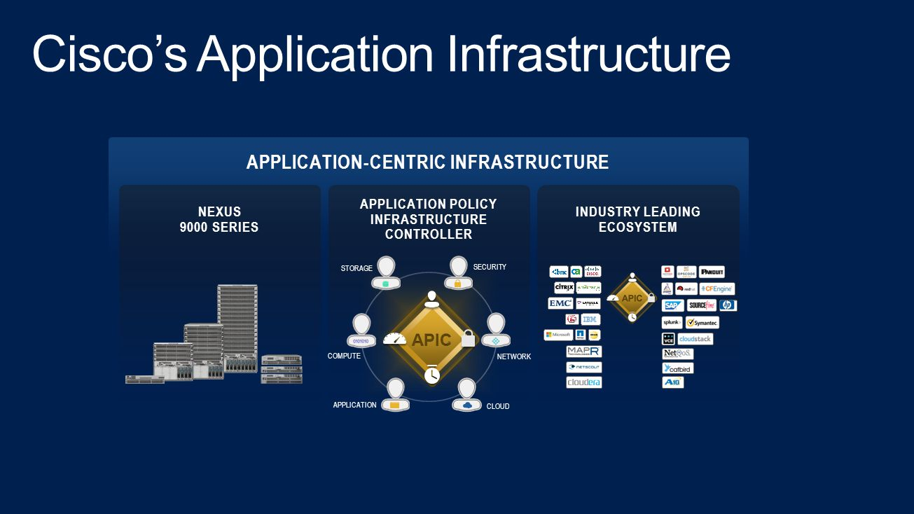Cisco's Application Infrastructure