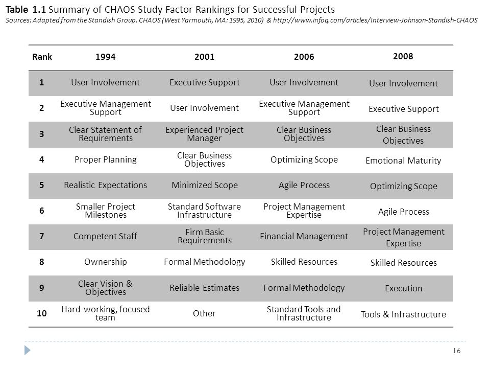 Table 1.1 Summary of CHAOS Study Factor Rankings for Successful Projects
