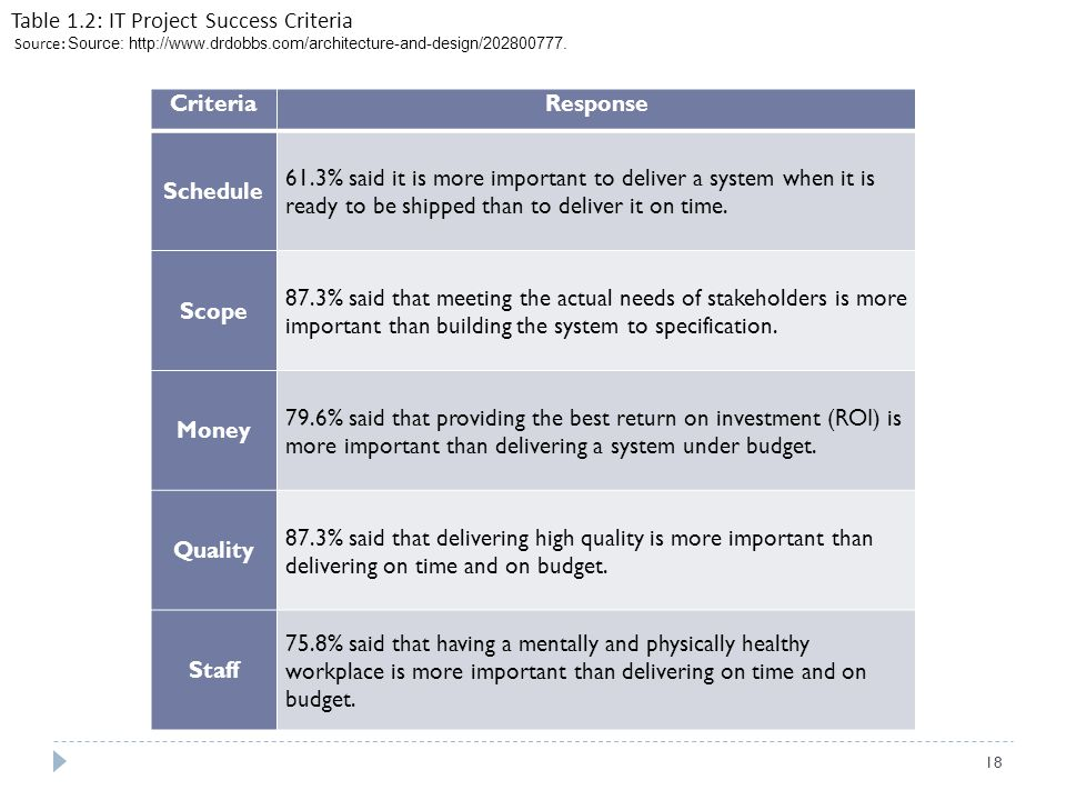 Criteria Response Schedule Scope Money Quality Staff