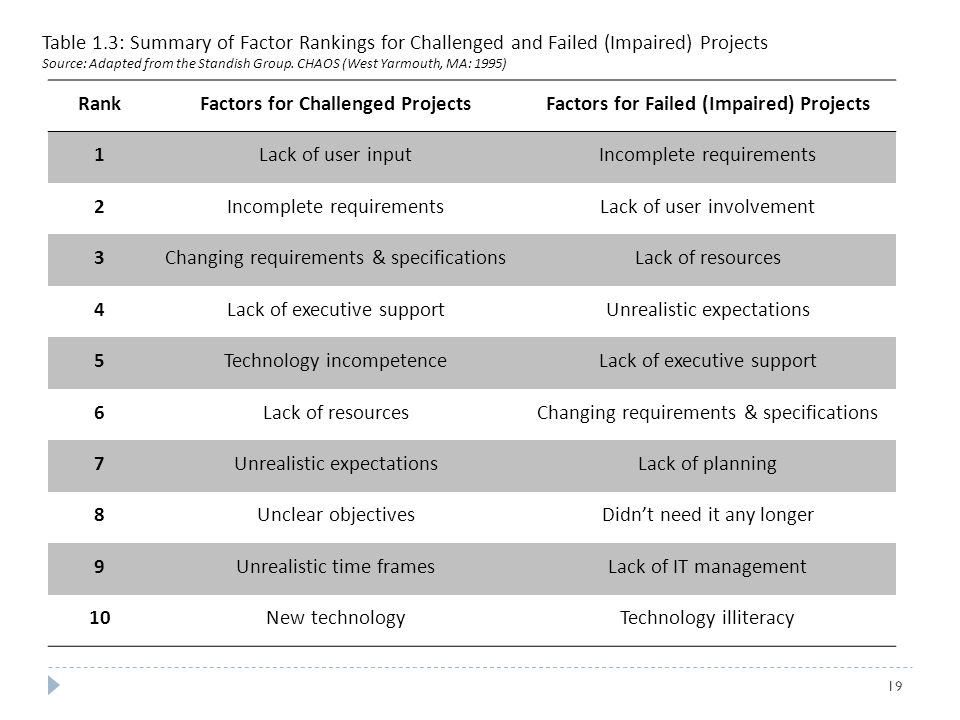 Factors for Challenged Projects Factors for Failed (Impaired) Projects