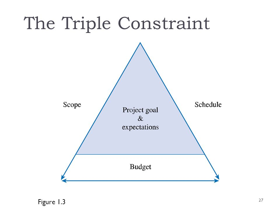 The Triple Constraint Figure 1.3