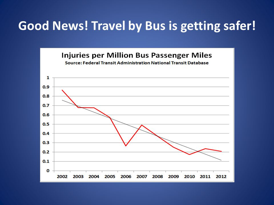 Good News! Travel by Bus is getting safer!