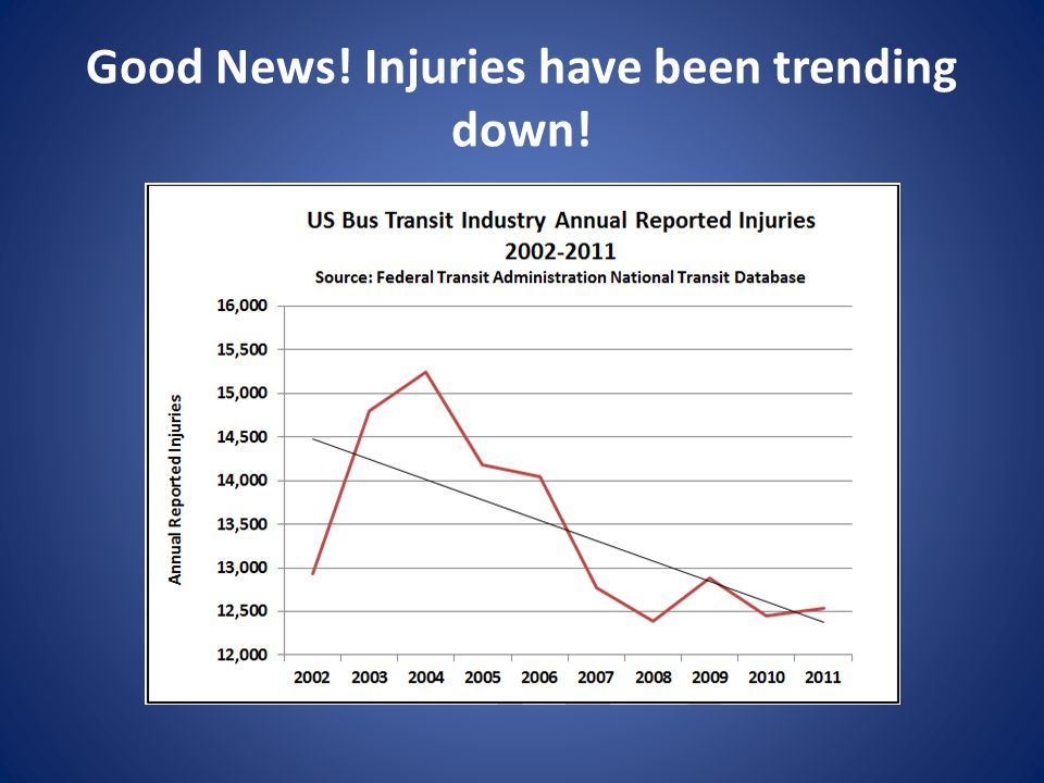 Good News! Injuries have been trending down!