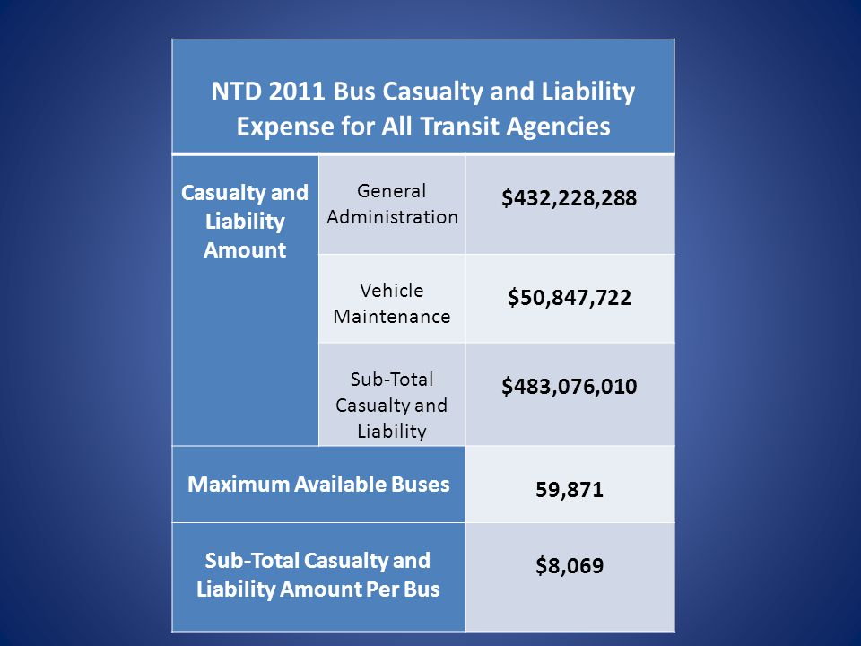 NTD 2011 Bus Casualty and Liability Expense for All Transit Agencies