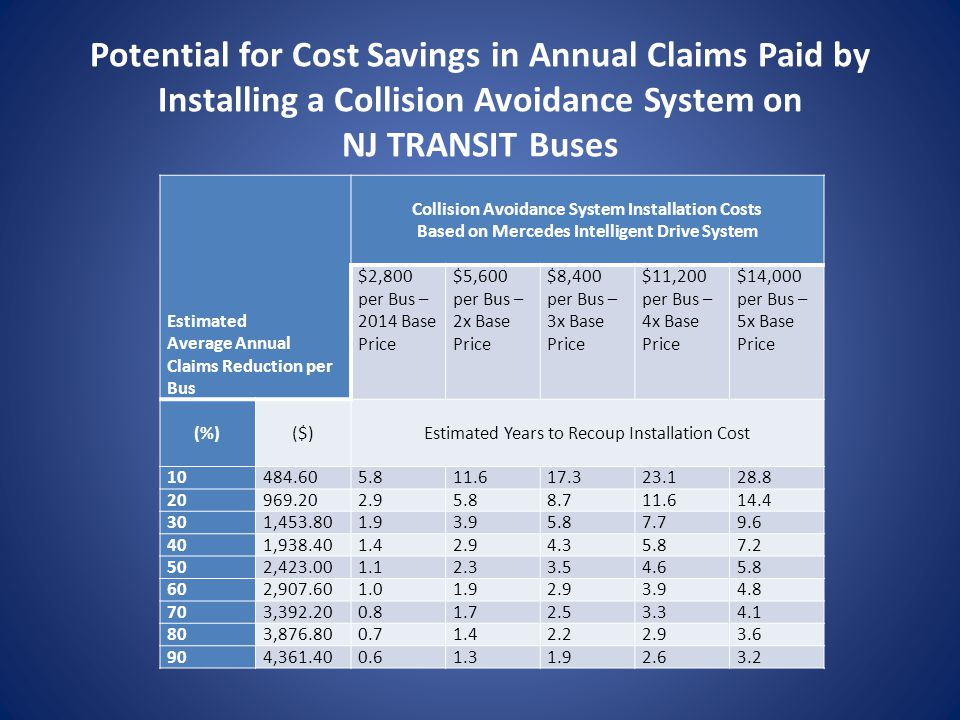 Potential for Cost Savings in Annual Claims Paid by Installing a Collision Avoidance System on NJ TRANSIT Buses