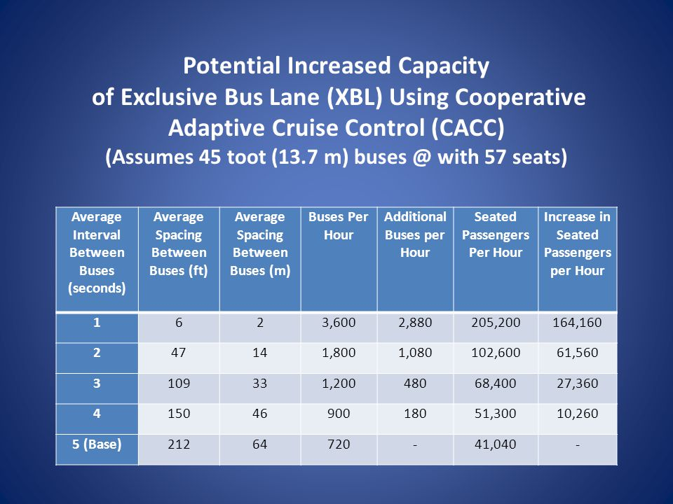 Potential Increased Capacity of Exclusive Bus Lane (XBL) Using Cooperative Adaptive Cruise Control (CACC) (Assumes 45 toot (13.7 m) with 57 seats)