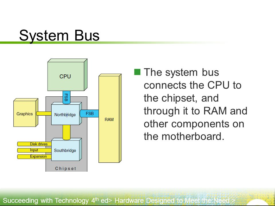 System Bus The system bus connects the CPU to the chipset, and through it to RAM and other components on the motherboard.
