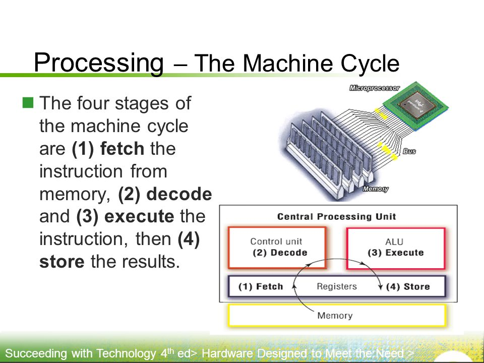 Processing – The Machine Cycle