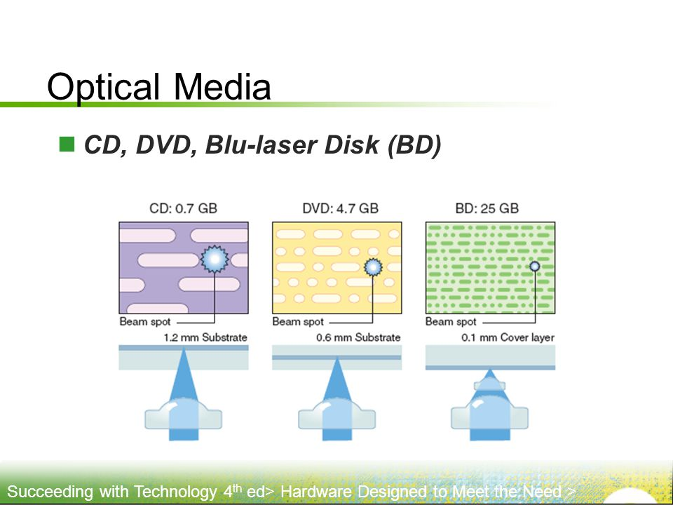 Optical Media CD, DVD, Blu-laser Disk (BD)