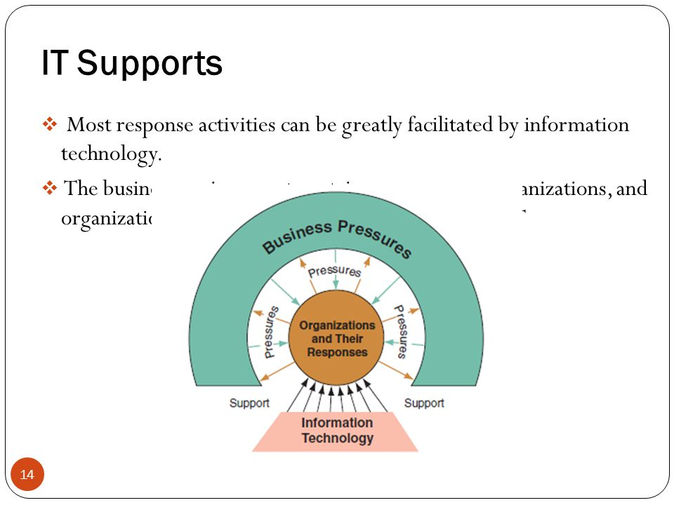 IT Supports Most response activities can be greatly facilitated by information technology.