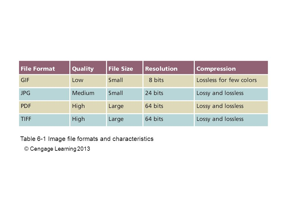 Table 6-1 Image file formats and characteristics