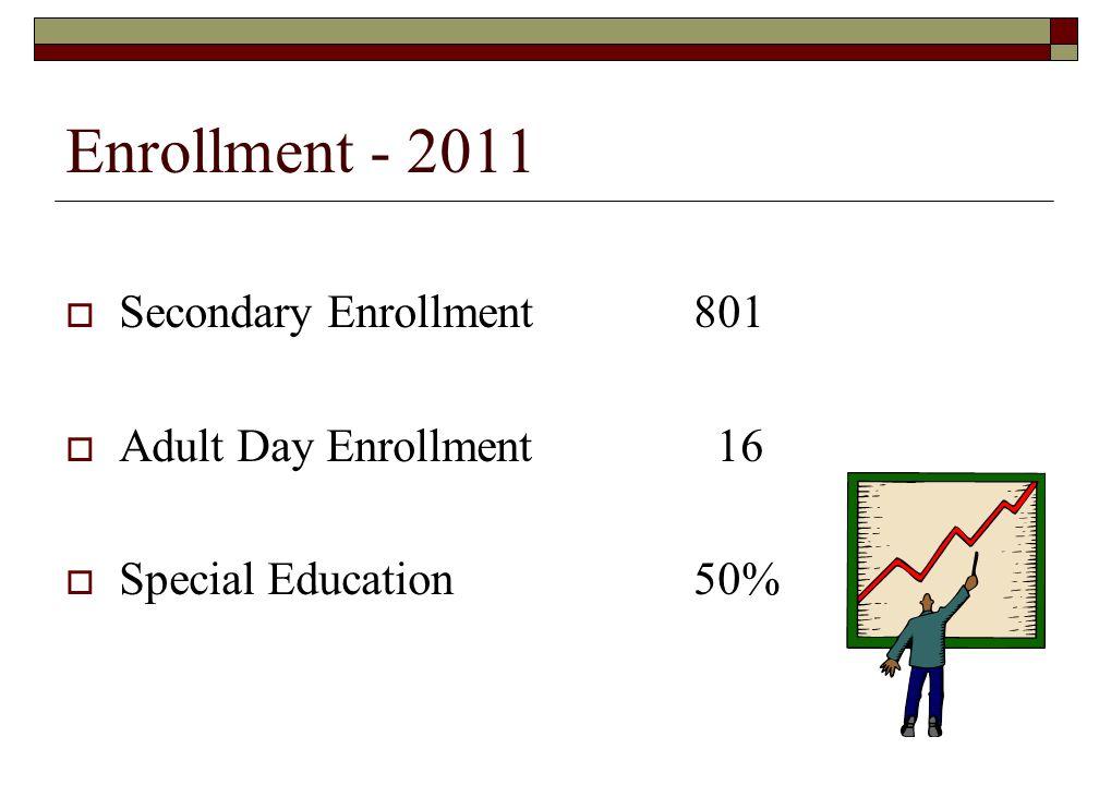 Enrollment - 2011 Secondary Enrollment 801 Adult Day Enrollment 16