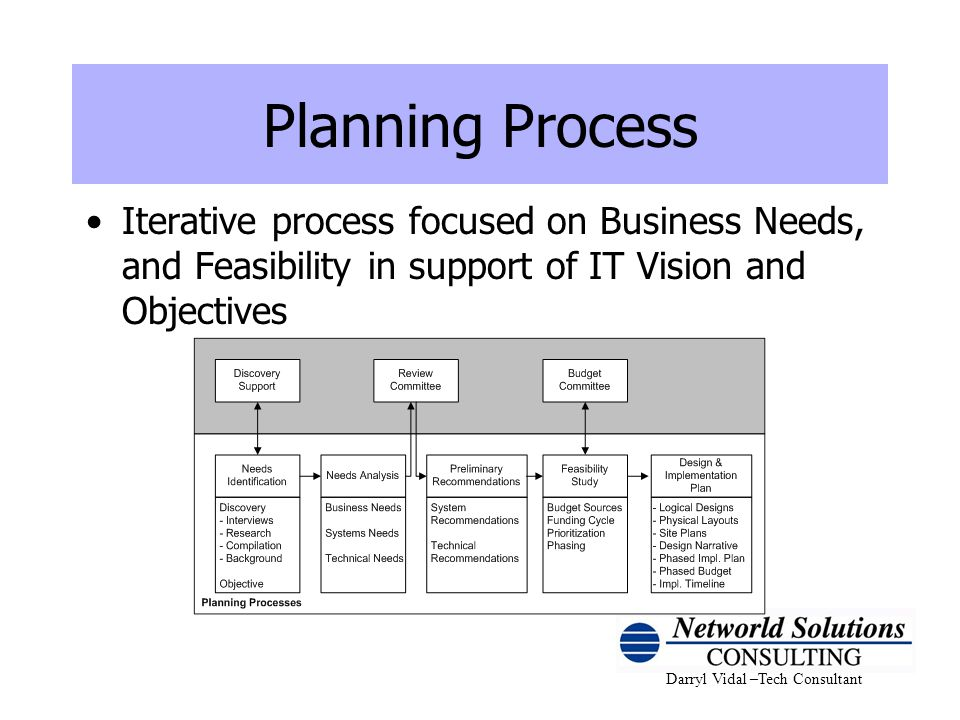 Planning Process Iterative process focused on Business Needs, and Feasibility in support of IT Vision and Objectives.