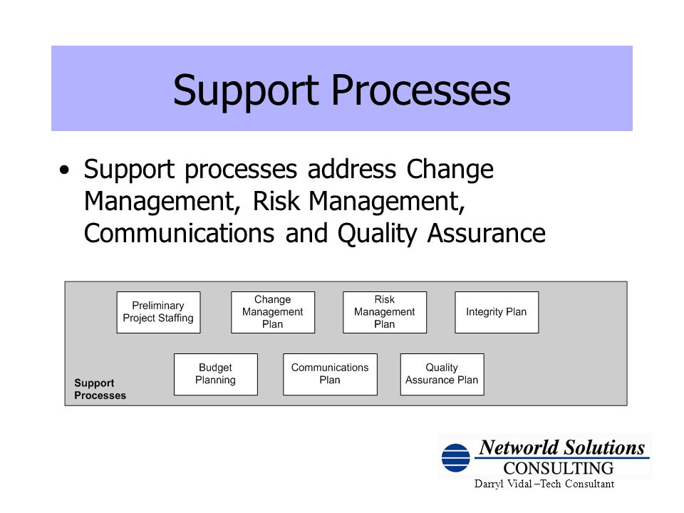 Support Processes Support processes address Change Management, Risk Management, Communications and Quality Assurance.