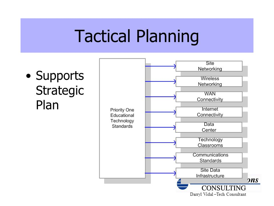 Tactical Planning Supports Strategic Plan