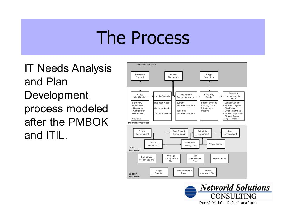 The Process IT Needs Analysis and Plan Development process modeled after the PMBOK and ITIL.
