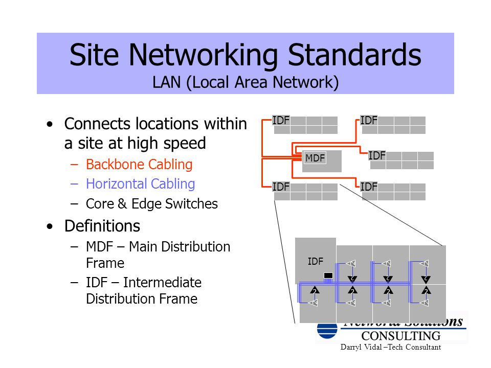 Site Networking Standards LAN (Local Area Network)
