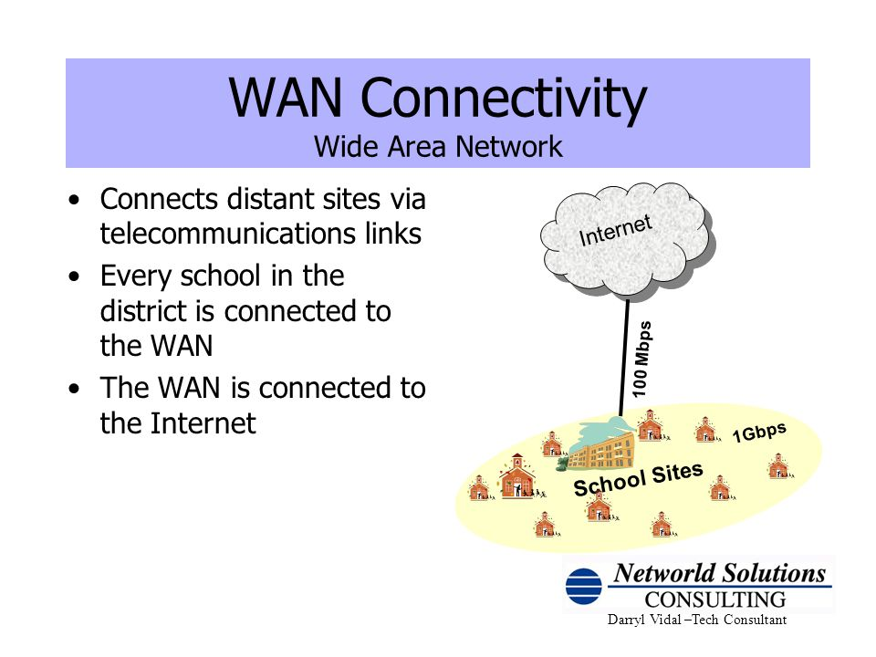 WAN Connectivity Wide Area Network