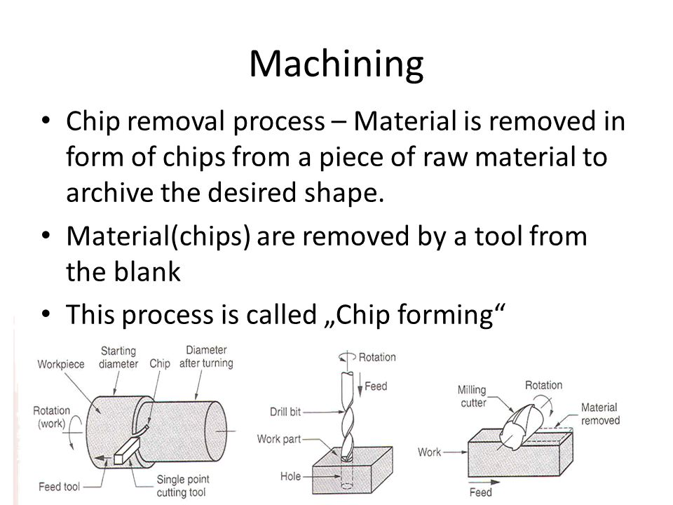 Machining Chip removal process – Material is removed in form of chips from a piece of raw material to archive the desired shape.