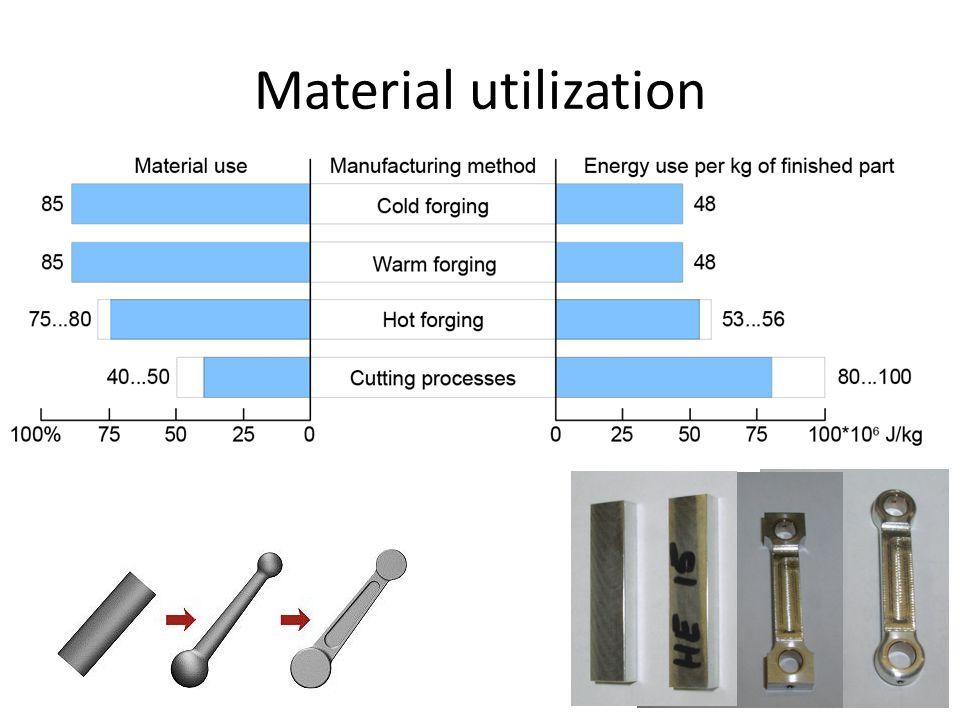 Material utilization