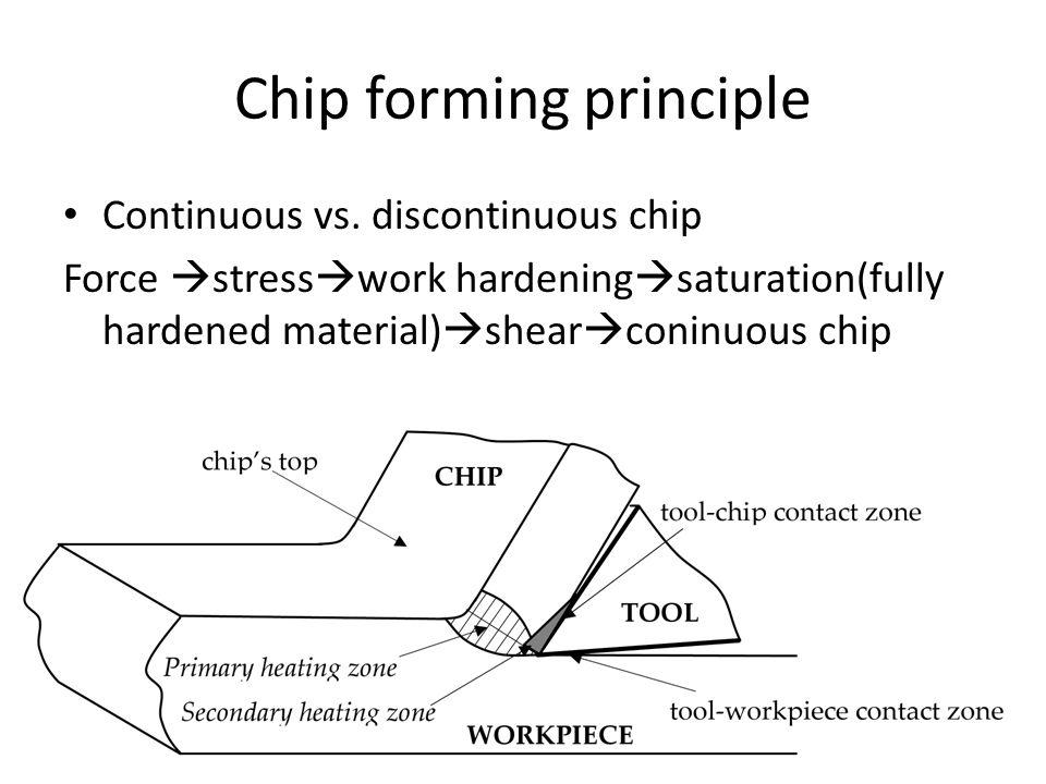 Chip forming principle