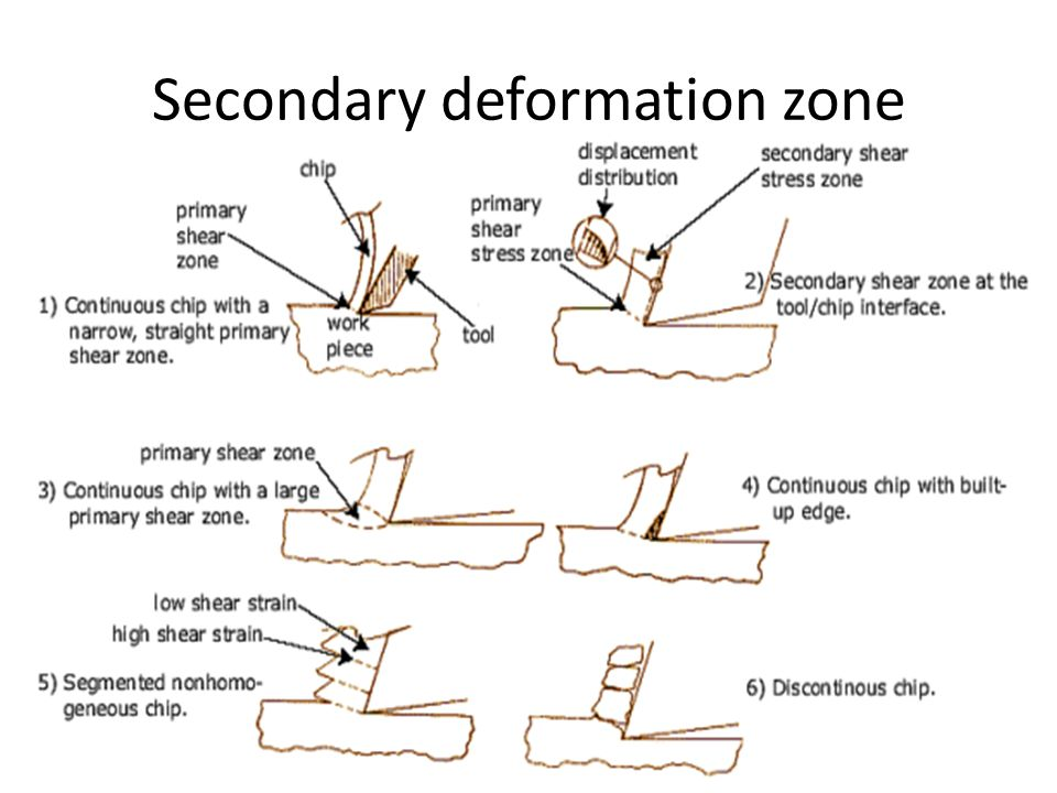Secondary deformation zone