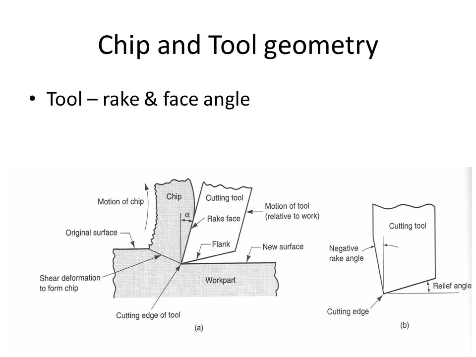 Chip and Tool geometry Tool – rake & face angle