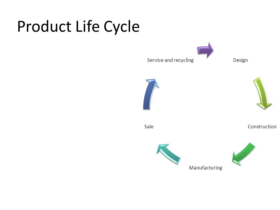 Product Life Cycle Design Construction Manufacturing Sale