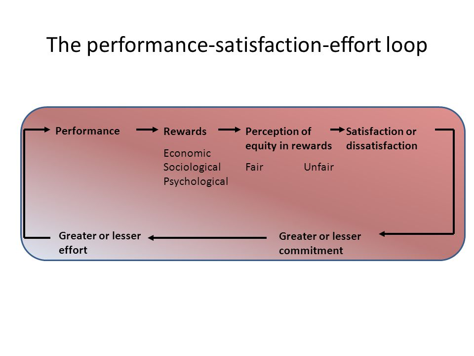 The performance-satisfaction-effort loop