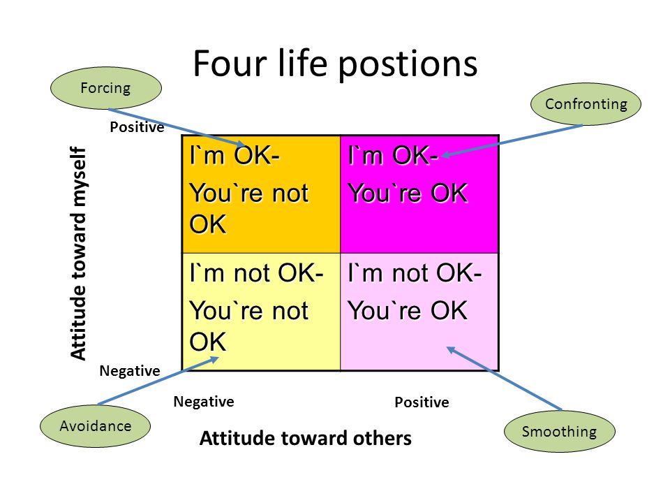 Four life postions I`m OK- You`re not OK You`re OK I`m not OK-