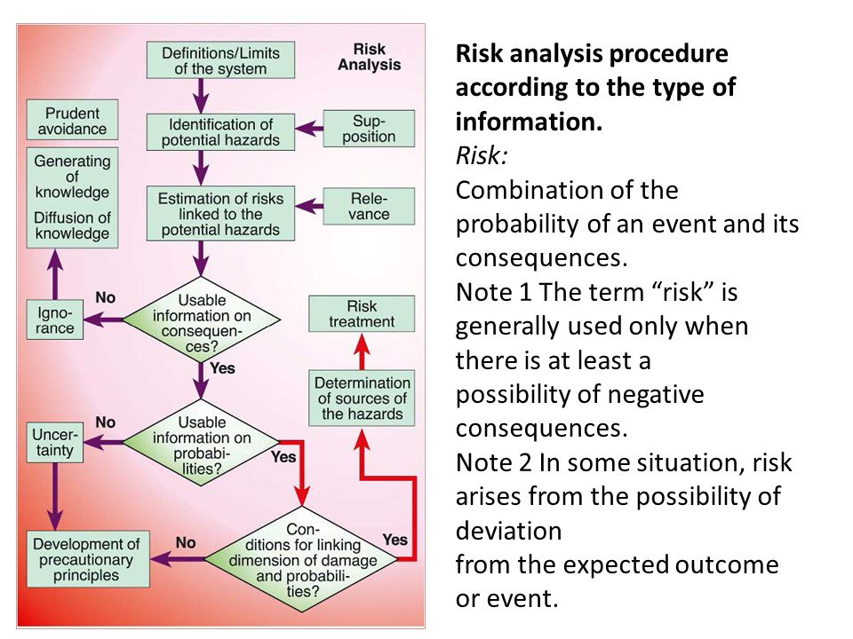 Risk analysis procedure according to the type of information.