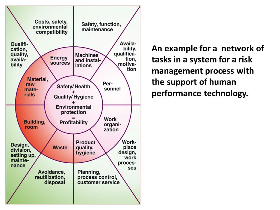 An example for a network of tasks in a system for a risk management process with the support of human performance technology.