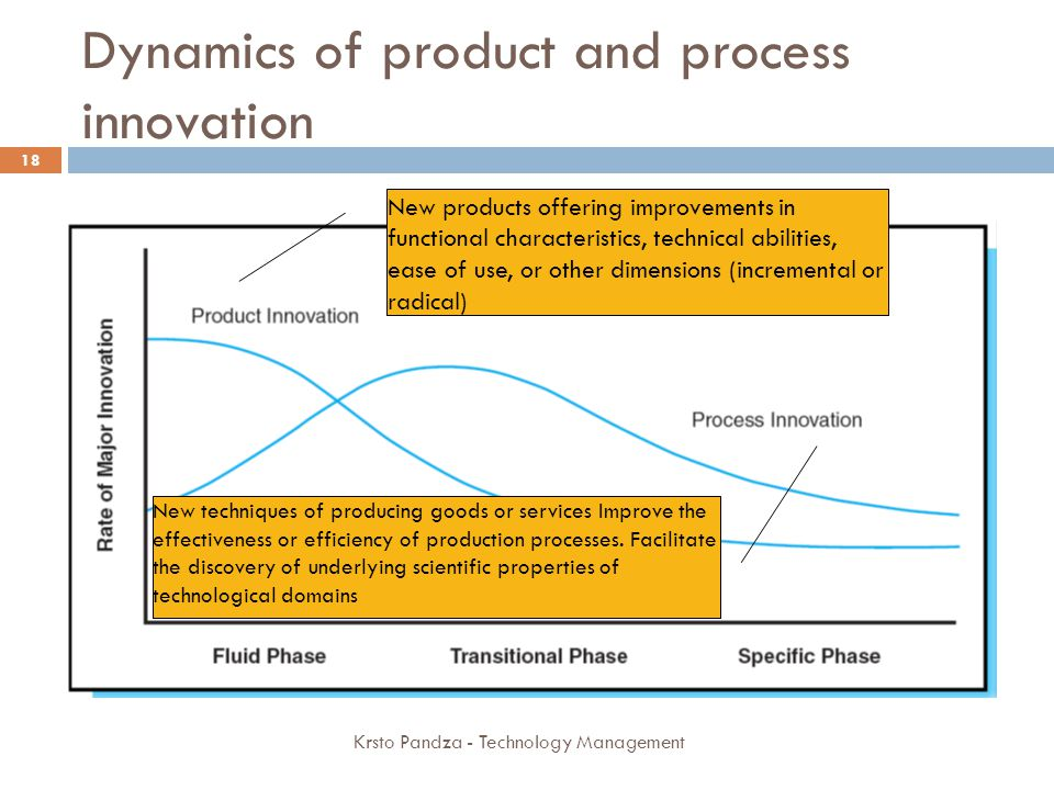 Dynamics of product and process innovation