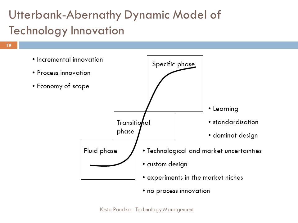 Utterbank-Abernathy Dynamic Model of Technology Innovation