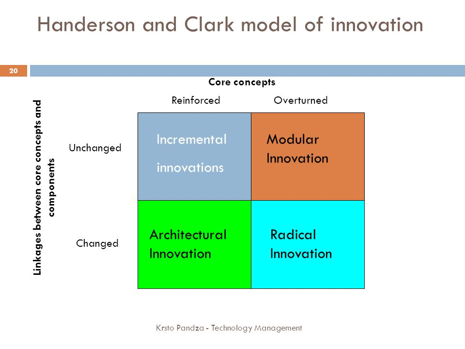 Handerson and Clark model of innovation