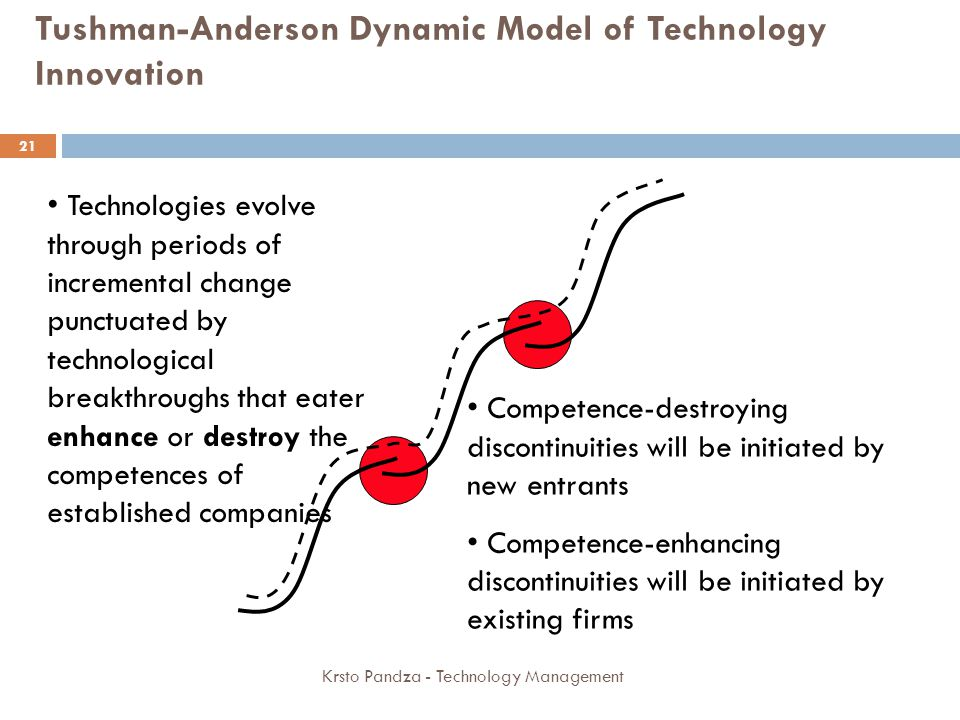 Tushman-Anderson Dynamic Model of Technology Innovation