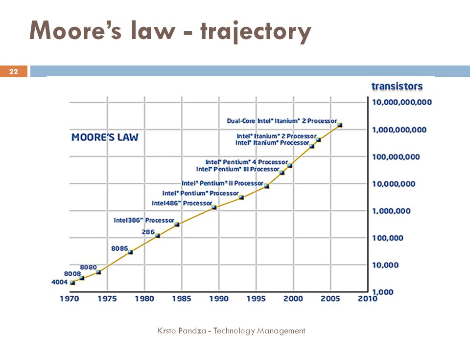 Moore's law - trajectory