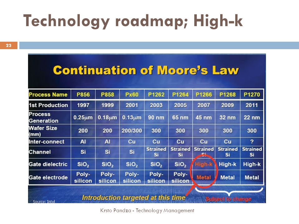 Technology roadmap; High-k