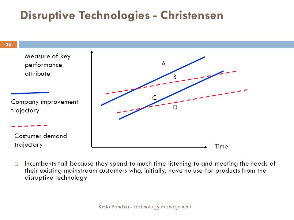 Disruptive Technologies - Christensen