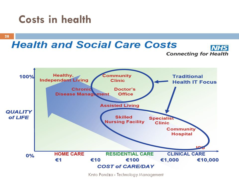 Costs in health Krsto Pandza - Technology Management