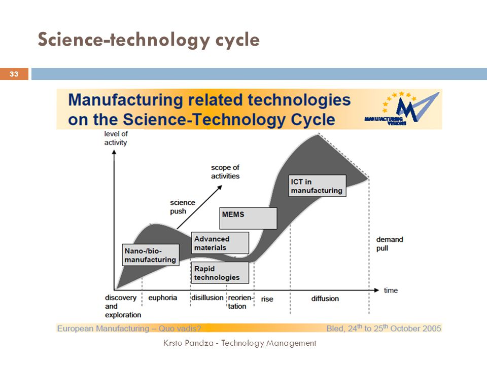 Science-technology cycle
