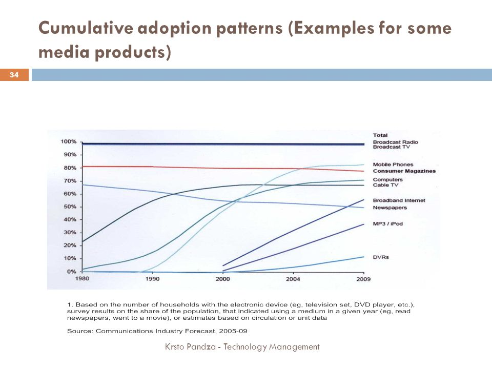 Cumulative adoption patterns (Examples for some media products)